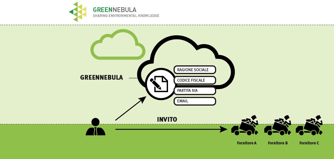 step 1 iscrizione a greennebula software per le autorizzazioni ambientali