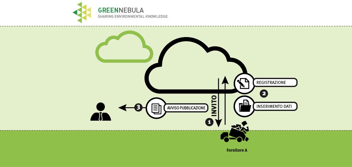 step 2: invito fornitori per creare un albo dei gestori ambientali