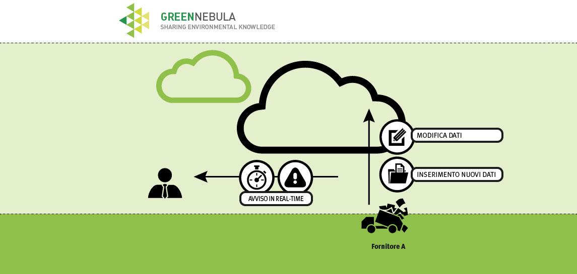 step 4: modifica in real time le autorizzazioni ambientali che hai caricato